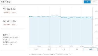 WealthNavi for SBI証券 ポートフォリオ
