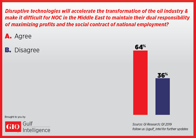 Disruptive technologies will accelerate the transformation of the oil industry and make it difficult for NOC in the Middle East to maintain their dual responsibility of maximizing profits and the social contract of national employment?