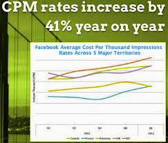 Facebook CPM Rates graph photo