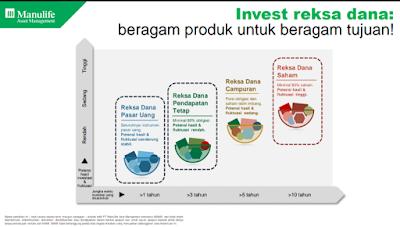 Kopdar Investarian Reksa Dana Manulife
