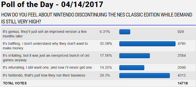 GameFAQs poll of the day Nintendo Entertainment System Classic Edition discontinued results feelings