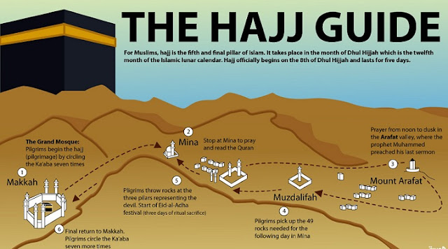 The Hajj Guide