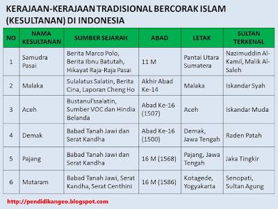 Kerajaan Bercorak Islam di Indonesia