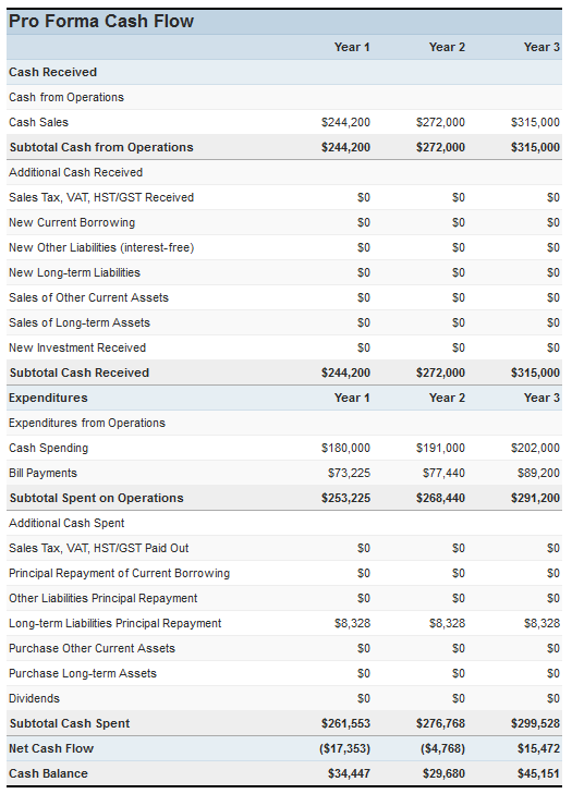 3 year projected balance sheet template download free for 3 year income statement template