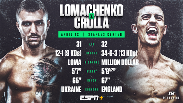 Vasily Lomachenko Vs Anthony Crolla