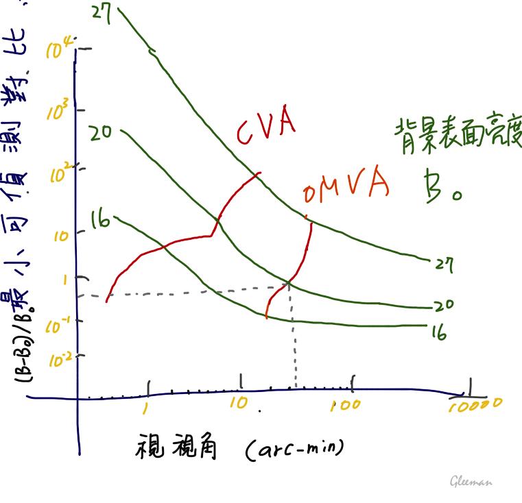 CVA & OMVA