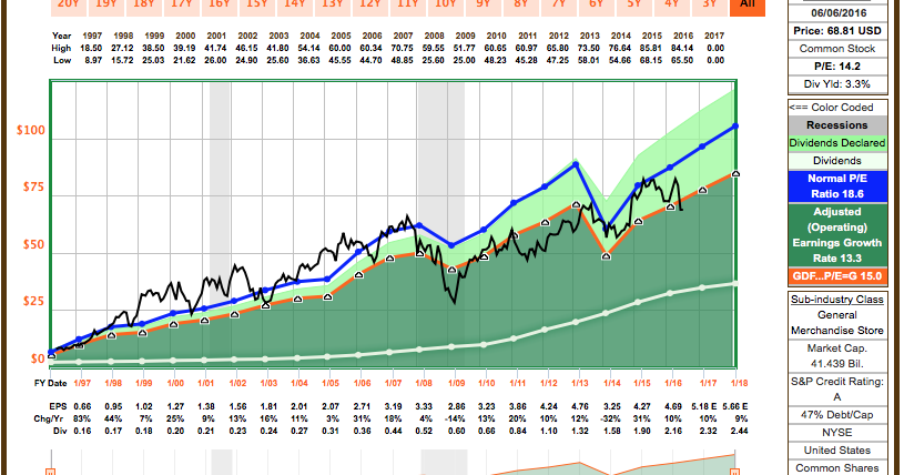 Options dividend trade