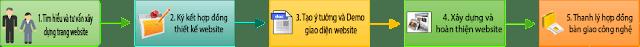 Dich vu lam web chuyen nghiep nhanh chong re nhat Ha Noi