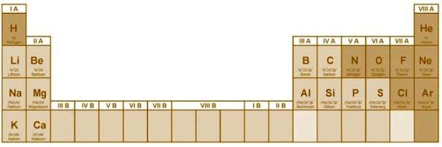 Tabel periodik golongan utama (z ≤ 20)
