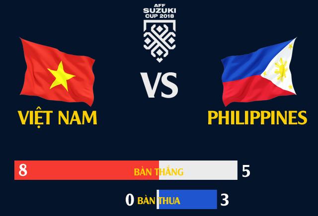 Việt Nam đụng Philippines: Hàng thủ so tài 2