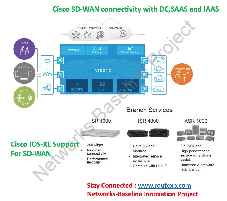 Cisco IOS-XE with SDWAN Feature Upgrade - Route XP Private