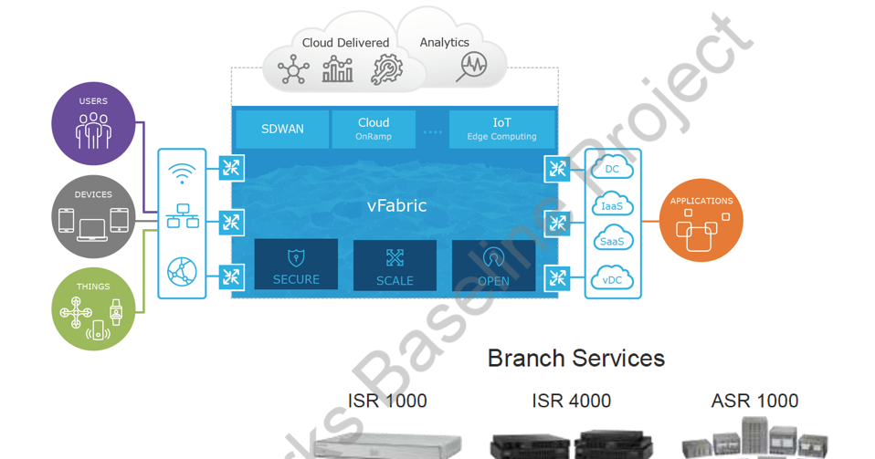 Cisco Ios Xe With Sdwan Feature Upgrade Route Xp Private Network Services