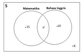 Contoh soal dan pembahasan tentang diagram venn himpunan jadi jumlah anak dalam kelompok tersebut adalah 50 anak ccuart Image collections