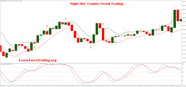 Counter trend trading forex