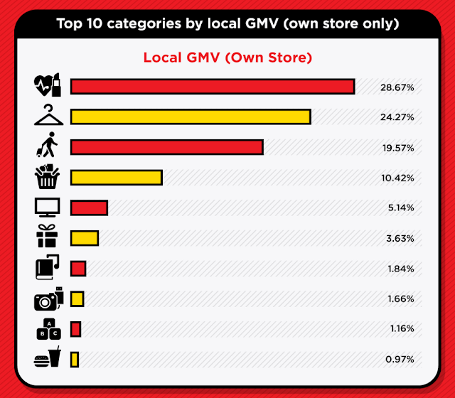 Top 10 categories by local GMV