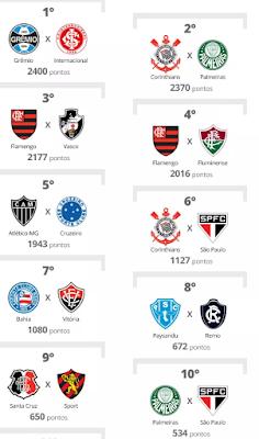 maiores-classicos-do-brasil-futebol