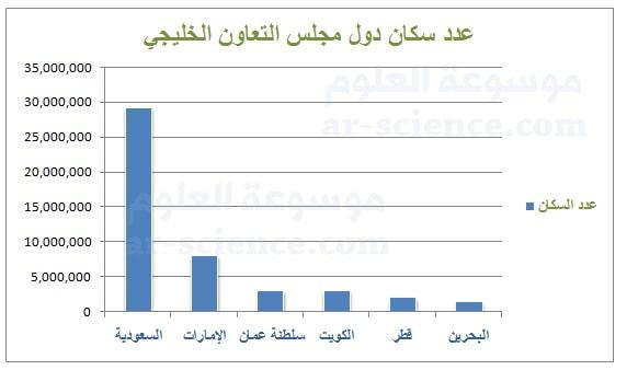 أمثل أعداد سكان دول مجلس التعاون بالرسم البياني