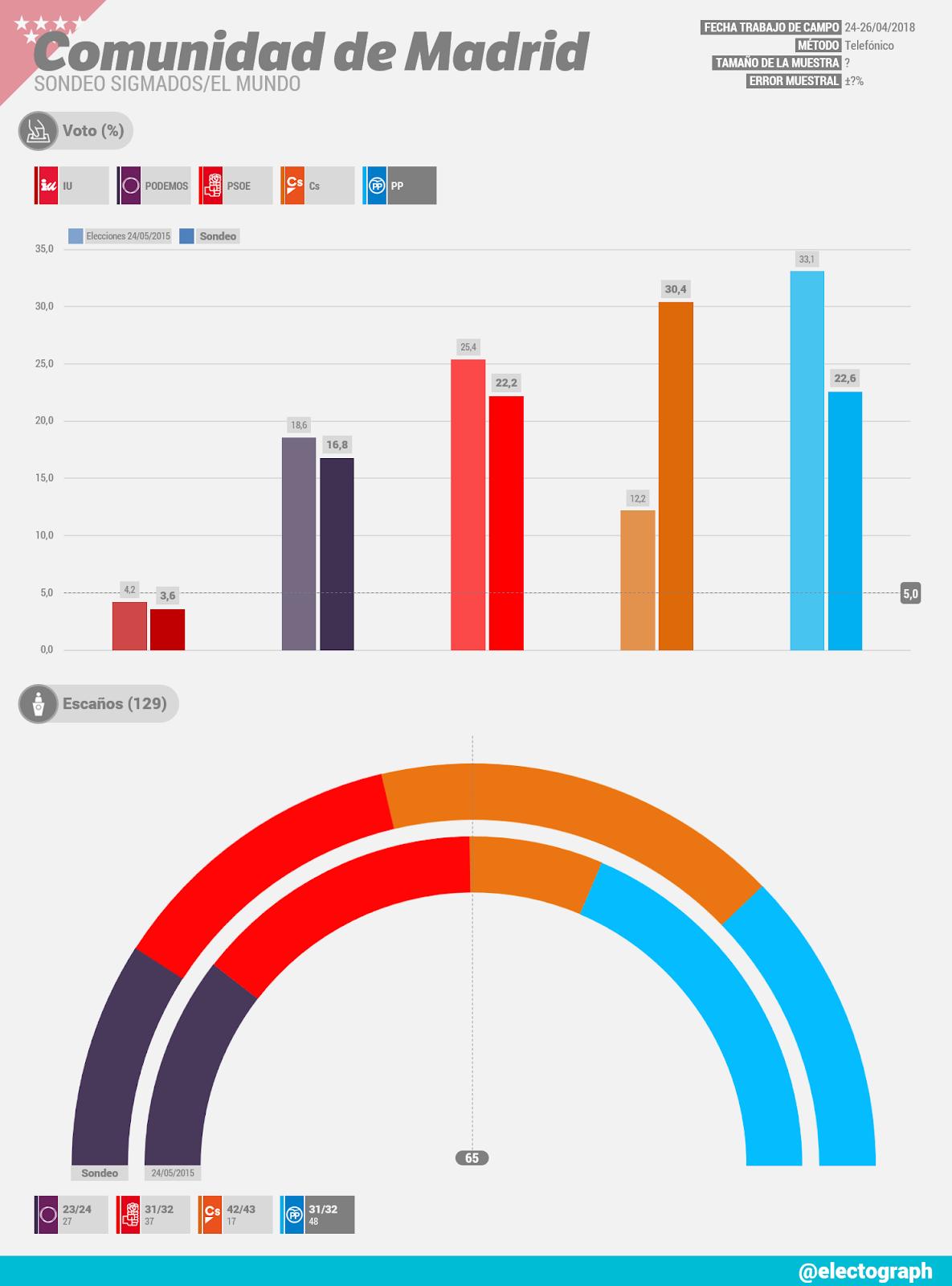 Gráfico de la encuesta para elecciones autonómicas en la Comunidad de Madrid realizada por SigmaDos para El Mundo en abril de 2018