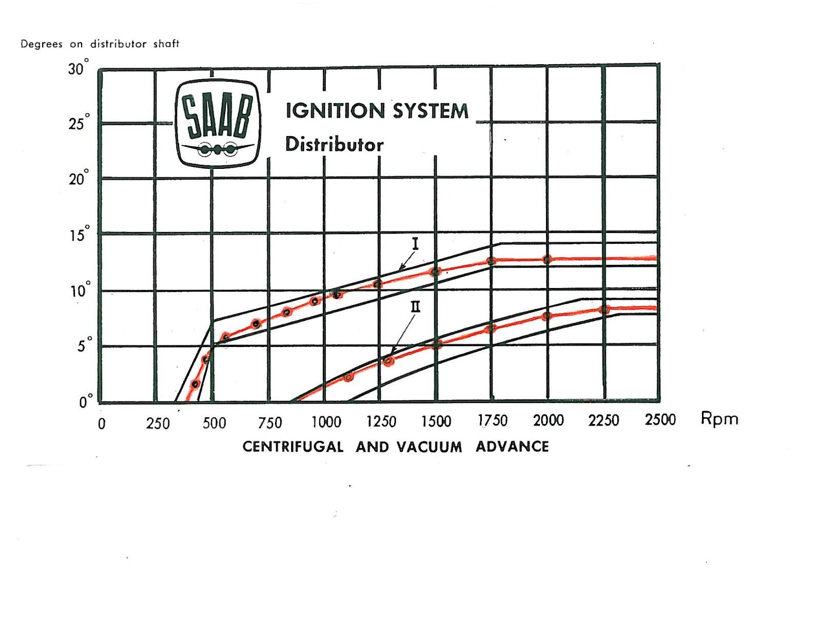 SAAB JOURNAL: SAAB Distributor Test Machine