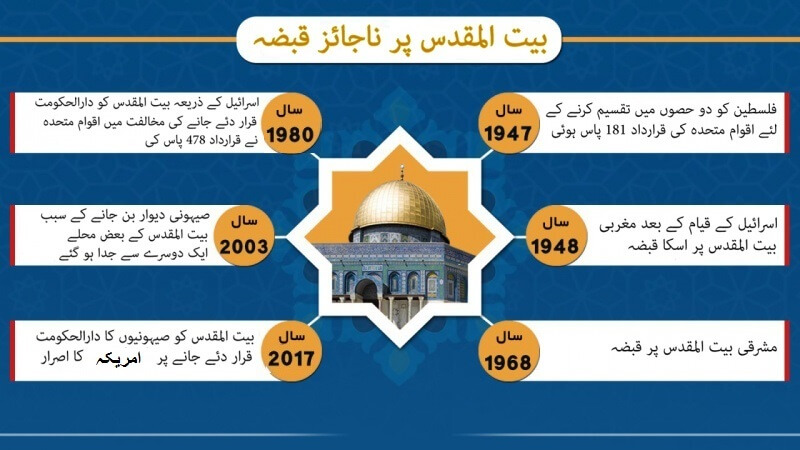 """Israeli Illegal Occupation [50 Years Infographic] Israeli Illegal Occupation == Israel Feeling Threaten from Palestinian Resistance Watch a Video Documentary in Urdu """"This Is Palestine"""" Story of Al Quds"""