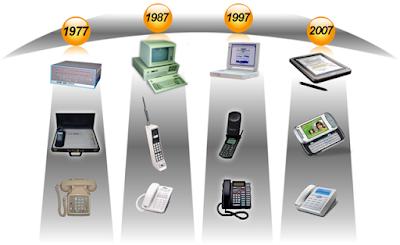 Perkembangan Teknologi Telepon Pada Resolusi Layarnya