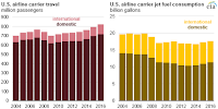 Fuel economy metrics of U.S. airline carriers (2004-2016) (Credit: theenergycollective.com, Source: U.S. Energy Information Administration, based on U.S. Department of Transportation Bureau of Transportation Statistics)