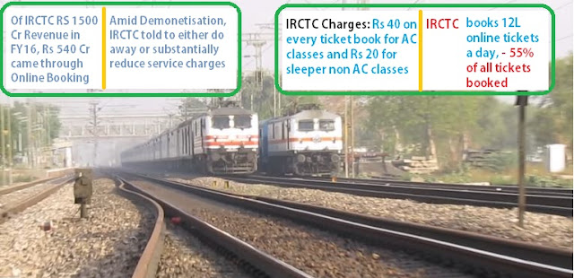 IRCTC charges after Demonetization