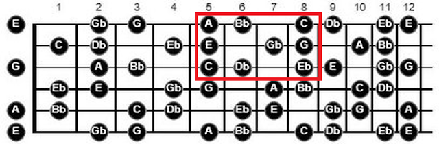 best guitar scale ever