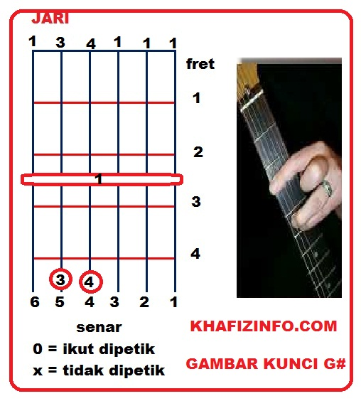 Chord Gitar Kerispatih Demi Cinta G: Alfa Singasari