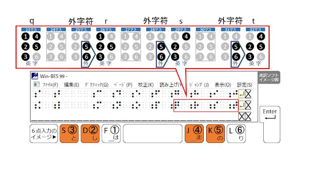 2行目32マス目に2、3、4、5の点が示された点訳ソフトのイメージ図と2、3、4、5の点がオレンジで示された6点入力のイメージ図