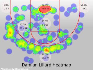 Damian Lillard Heatmap