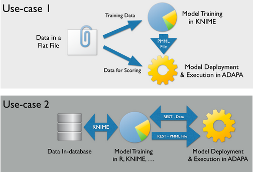 Predictive Analytics, Big Data, Hadoop, PMML: Scoring Data