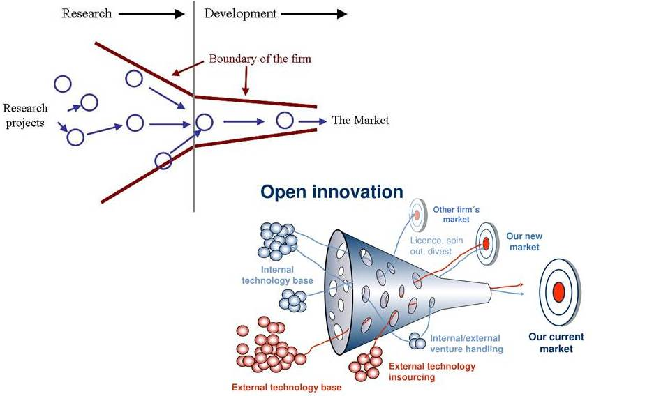 Open Innovation in the FMCG Industry | Econ  of I&E