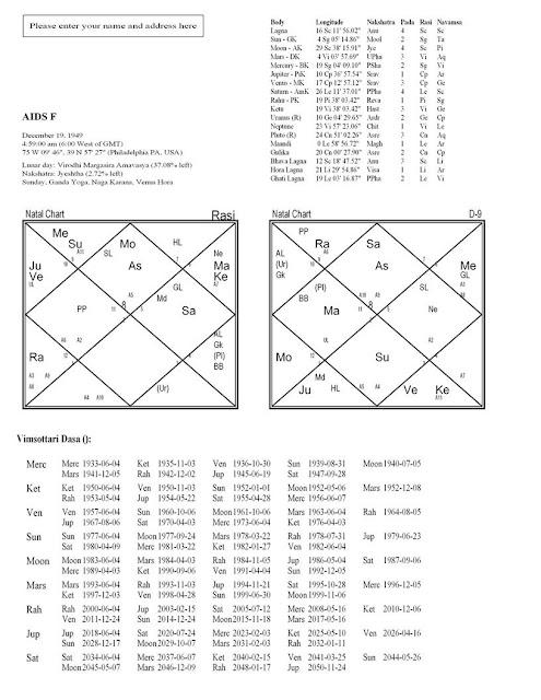 Astrology ,jyotish and remedies  — Cerebal/brain hemorrhage