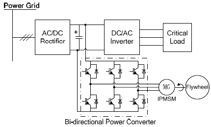 image001  Phase Ups Block Diagram on server system diagram, motherboard connection diagram, how an inverter works diagram, motherboard circuit diagram, chipset diagram, uninterrupted power supply diagram, mueller line stopper bypass diagram, ups installation, inverter installation diagram, one-line diagram, at&t u-verse connection diagram, motherboard components diagram, ups power supply, basic car alarm diagram, home power inverter diagram,