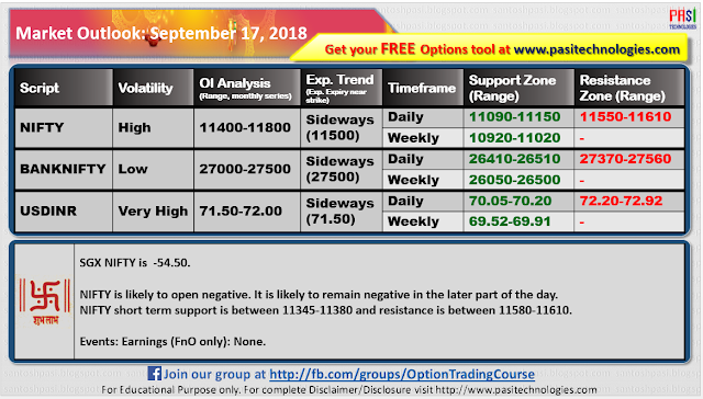 Indian Market Outlook: September 17, 2018