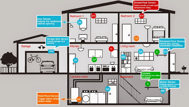 Garage Security Systems Installation and Function