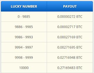 freebitco earning
