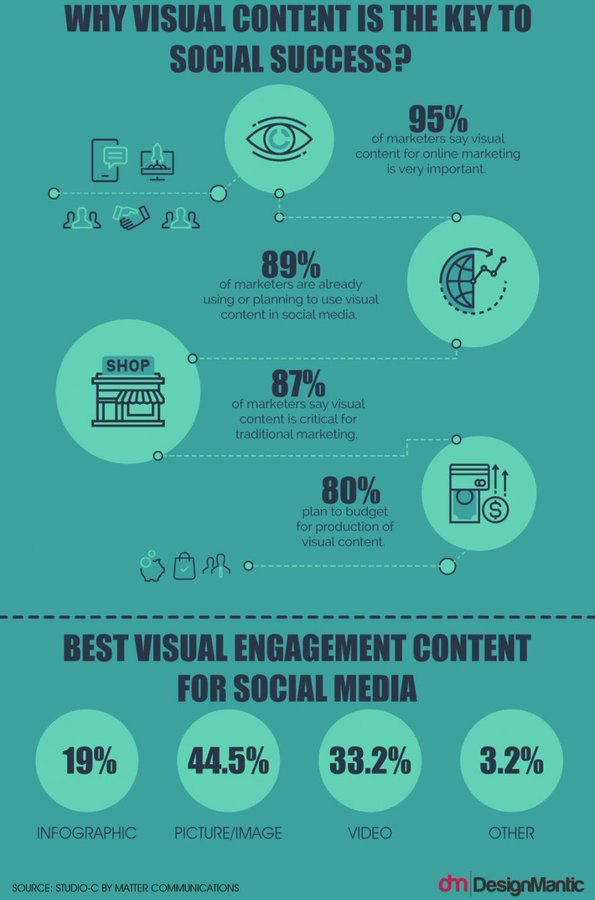 Why visual content is the key to social success