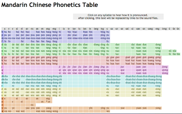 Comprehensive image within pinyin chart printable