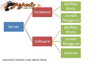 hardware server