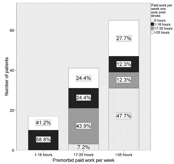 図:脳卒中患者の復職状況