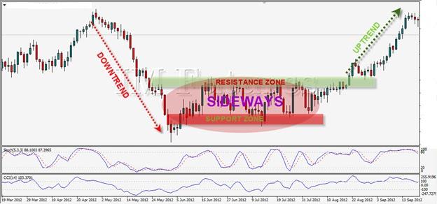 Grafik Harga Emas, Trading Emas, Trading Emas Online