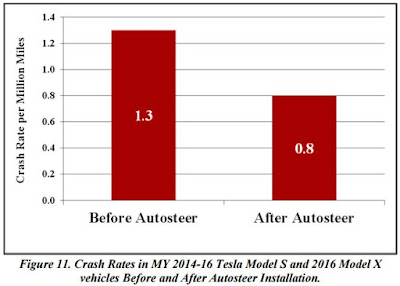 January 2017 engineering information technology tesla autopilot cleared in nhtsa probe fandeluxe Gallery