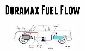 Toxic Diesel Performance : Duramax Diesel Fuel Pump Flow