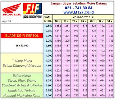 FIF Honda Blade Repsol