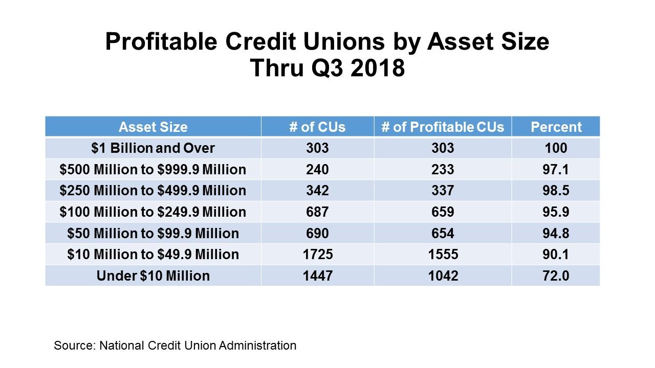 Keith Leggett's Credit Union Watch: 2018