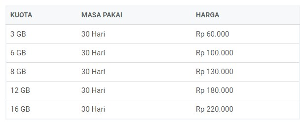 Paket Internet Termurah Extra Combo 30GB Rp 10.000 XL 4