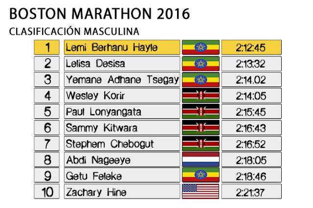 Boston Marathon 2016 - Clasificación Masculina