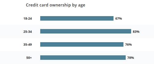 credit-card-ownership-chart-based-on-age